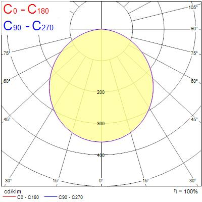 Photometry for 0053956