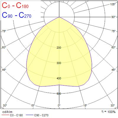 Photometry for 2060550
