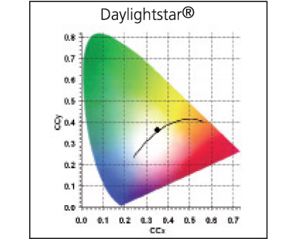 Photometry for 0000715