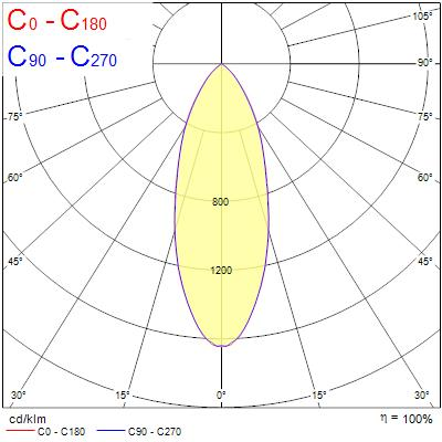 Photometry for 0005170