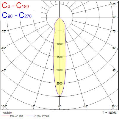Photometry for 0005308