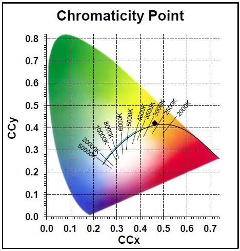 Photometry for 0027510