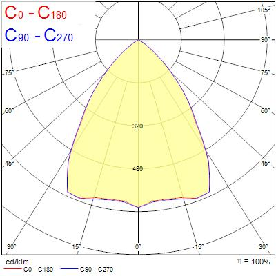 Photometry for 0045529