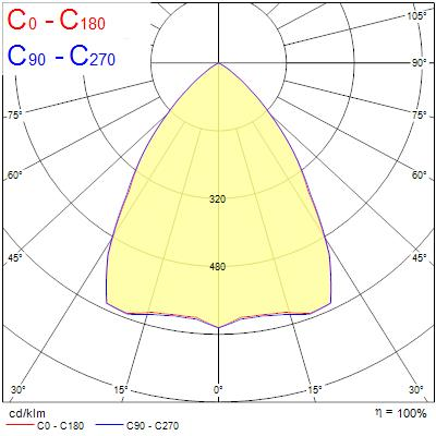 Photometry for 0045530