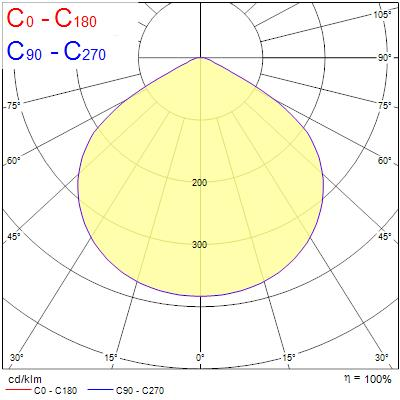 Photometry for 0045531