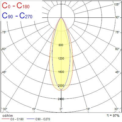 Photometry for 0053543