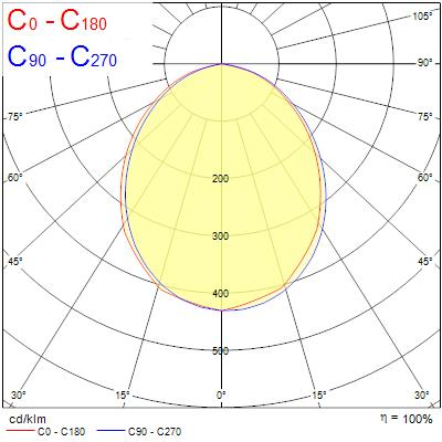 Photometry for 0053545