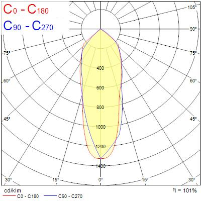 Photometry for 3040025